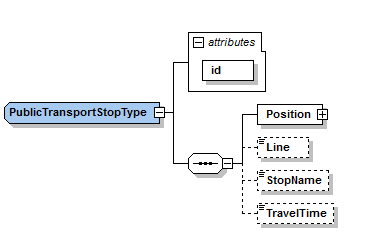 This image shows a graphical representation of the Public Transport Stop Type.